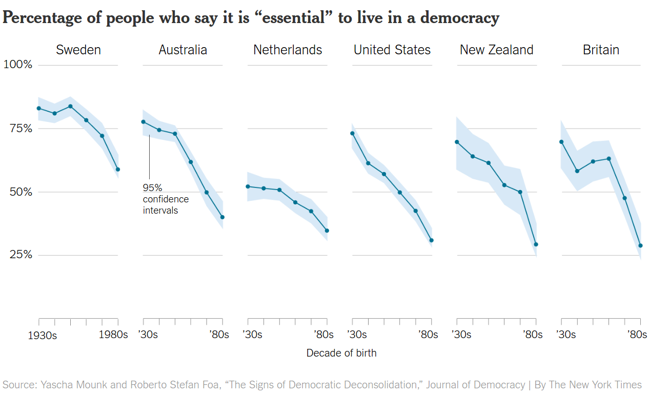 Percent of people who say it is essential to live in a democracy